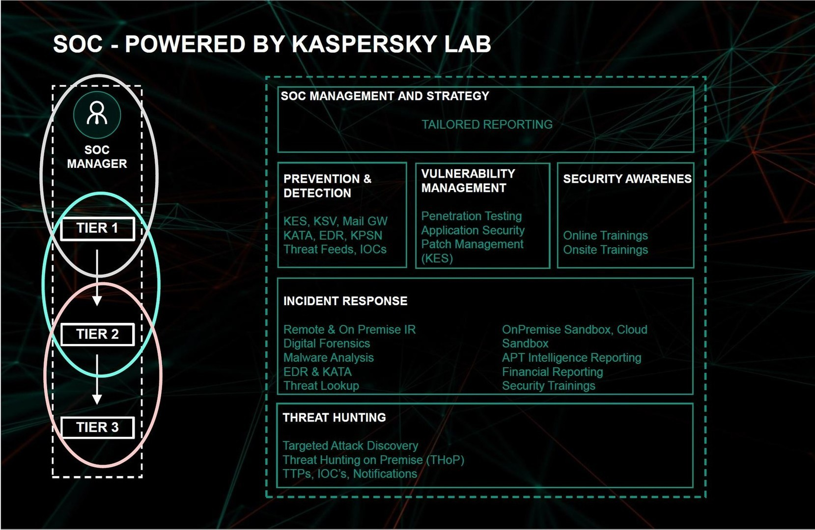 Security__Operations_Center/kaspersky-soc_b